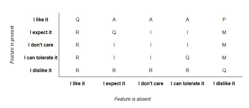 Kano categorization (discrete)